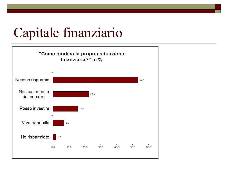 Capitale finanziario