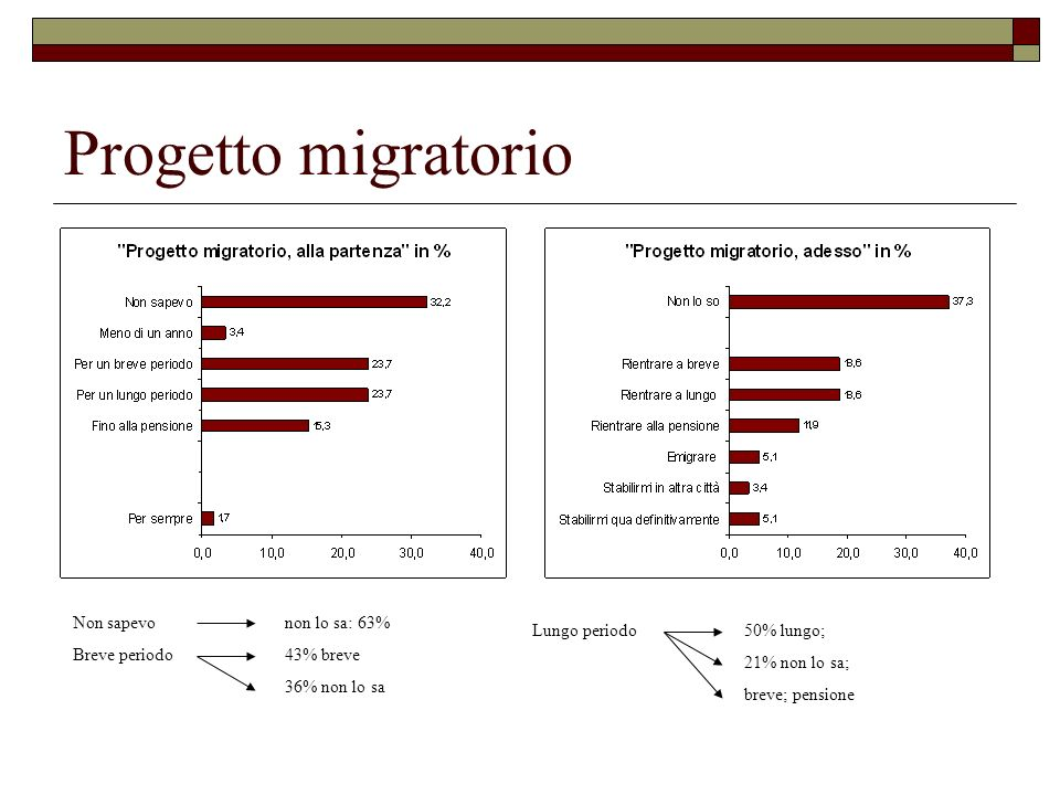 Progetto migratorio Non sapevo non lo sa: 63% Breve periodo 43% breve