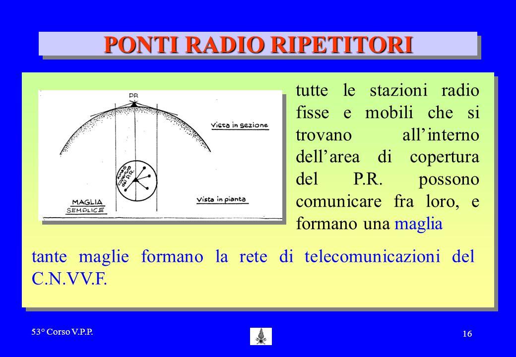 PONTI RADIO RIPETITORI