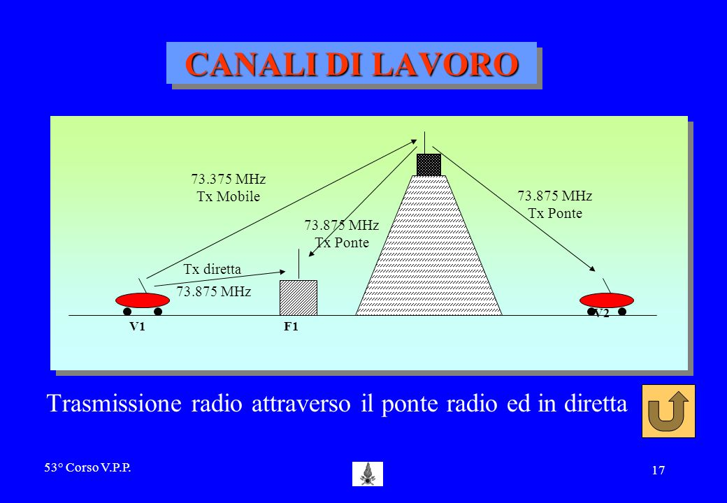 CANALI DI LAVORO 73.375 MHz. Tx Mobile. 73.875 MHz. Tx Ponte. Tx diretta. V1. F1. V2.