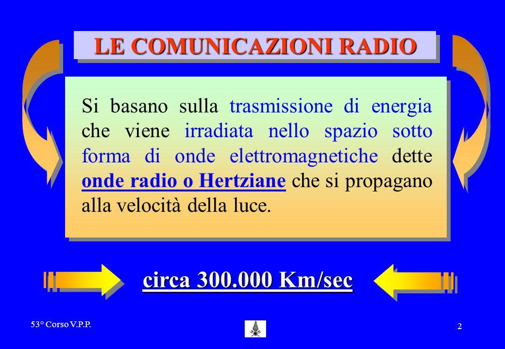 LE COMUNICAZIONI RADIO