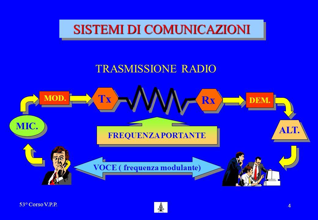 SISTEMI DI COMUNICAZIONI