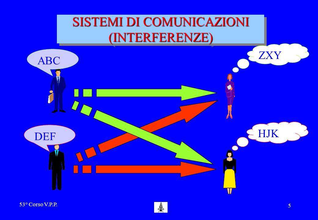SISTEMI DI COMUNICAZIONI (INTERFERENZE)