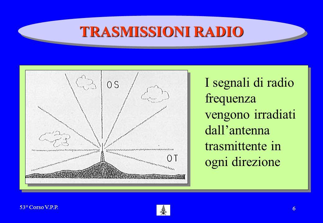 TRASMISSIONI RADIO I segnali di radio frequenza vengono irradiati dall'antenna trasmittente in ogni direzione.