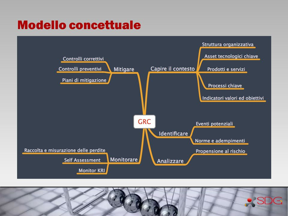 Modello concettuale Governance Risk and Compliance