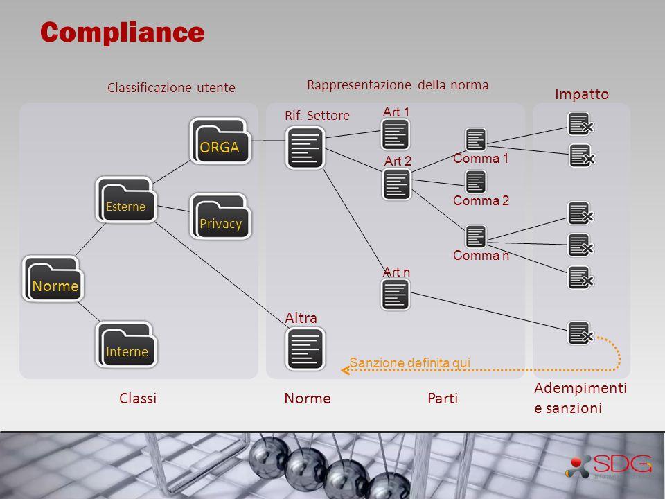 Compliance Impatto Classi Norme Parti Adempimenti e sanzioni ORGA
