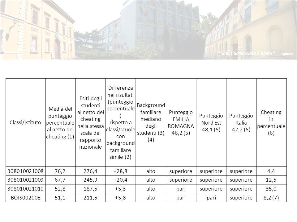Media del punteggio percentuale al netto del cheating (1)