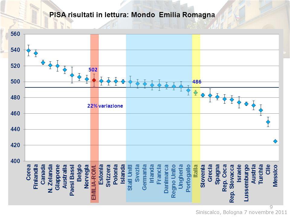PISA risultati in lettura: Mondo Emilia Romagna