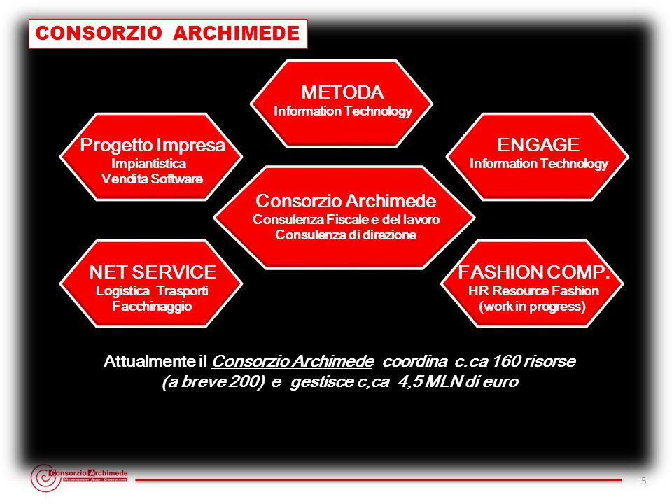 CONSORZIO ARCHIMEDE METODA Progetto Impresa ENGAGE Consorzio Archimede