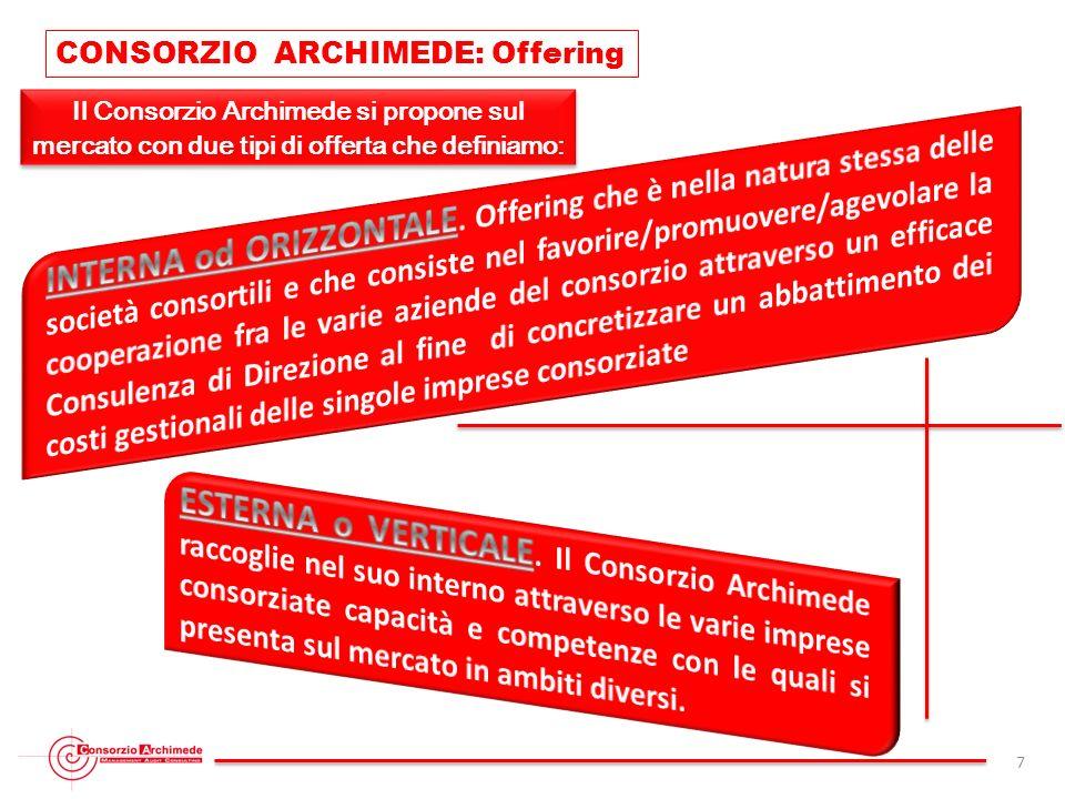 CONSORZIO ARCHIMEDE: Offering
