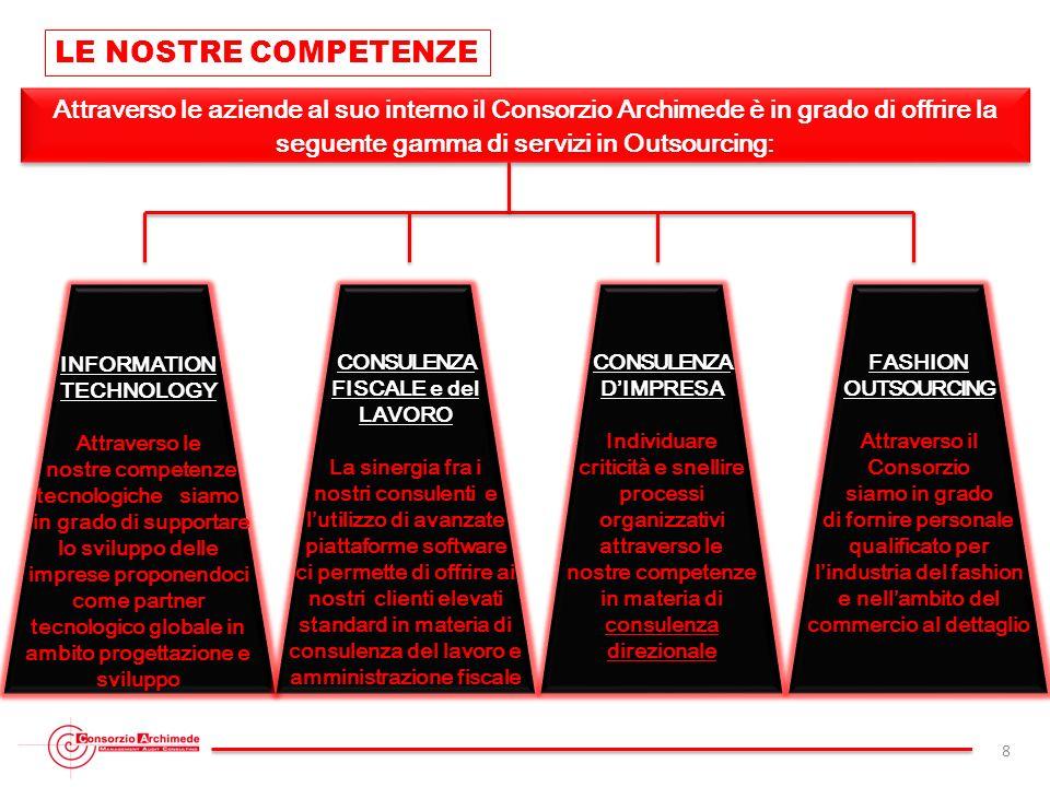 LE NOSTRE COMPETENZE Attraverso le aziende al suo interno il Consorzio Archimede è in grado di offrire la seguente gamma di servizi in Outsourcing: