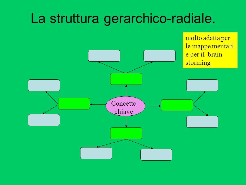 La struttura gerarchico-radiale.