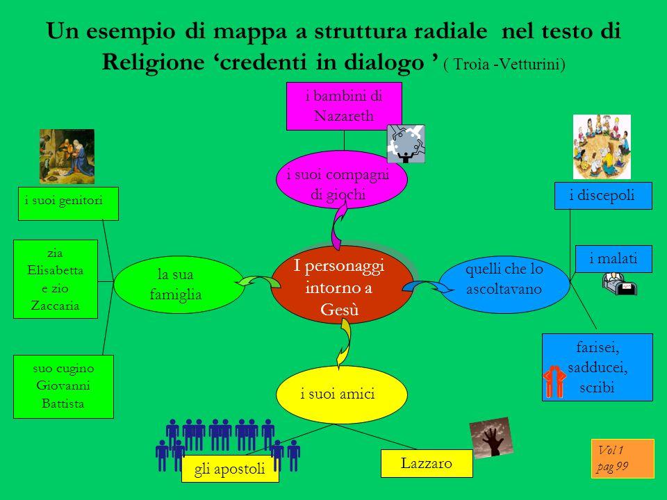 Un esempio di mappa a struttura radiale nel testo di Religione 'credenti in dialogo ' ( Troìa -Vetturini)