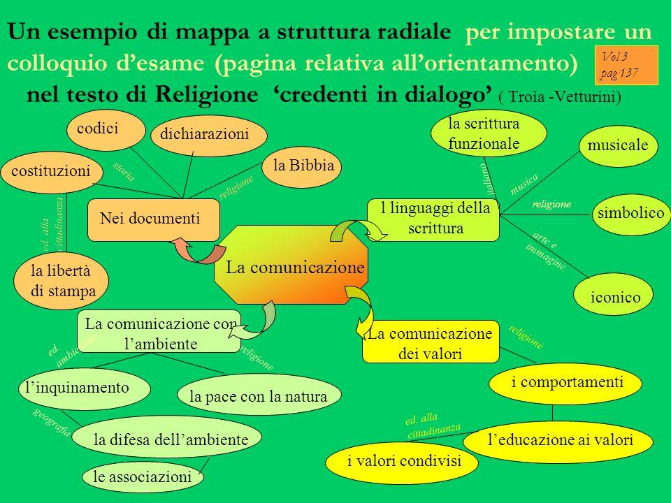 Un esempio di mappa a struttura radiale per impostare un colloquio d'esame (pagina relativa all'orientamento) nel testo di Religione 'credenti in dialogo' ( Troìa -Vetturini)