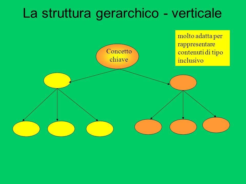 La struttura gerarchico - verticale