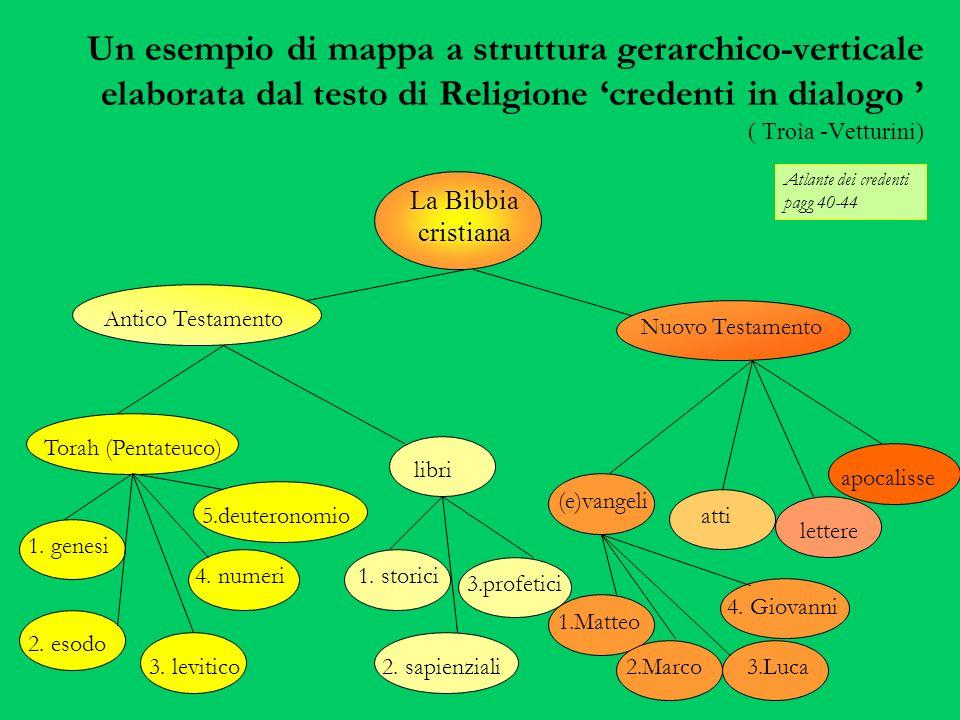 Un esempio di mappa a struttura gerarchico-verticale elaborata dal testo di Religione 'credenti in dialogo ' ( Troìa -Vetturini)