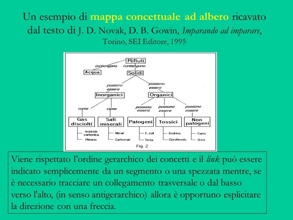 Un esempio di mappa concettuale ad albero ricavato dal testo di J. D