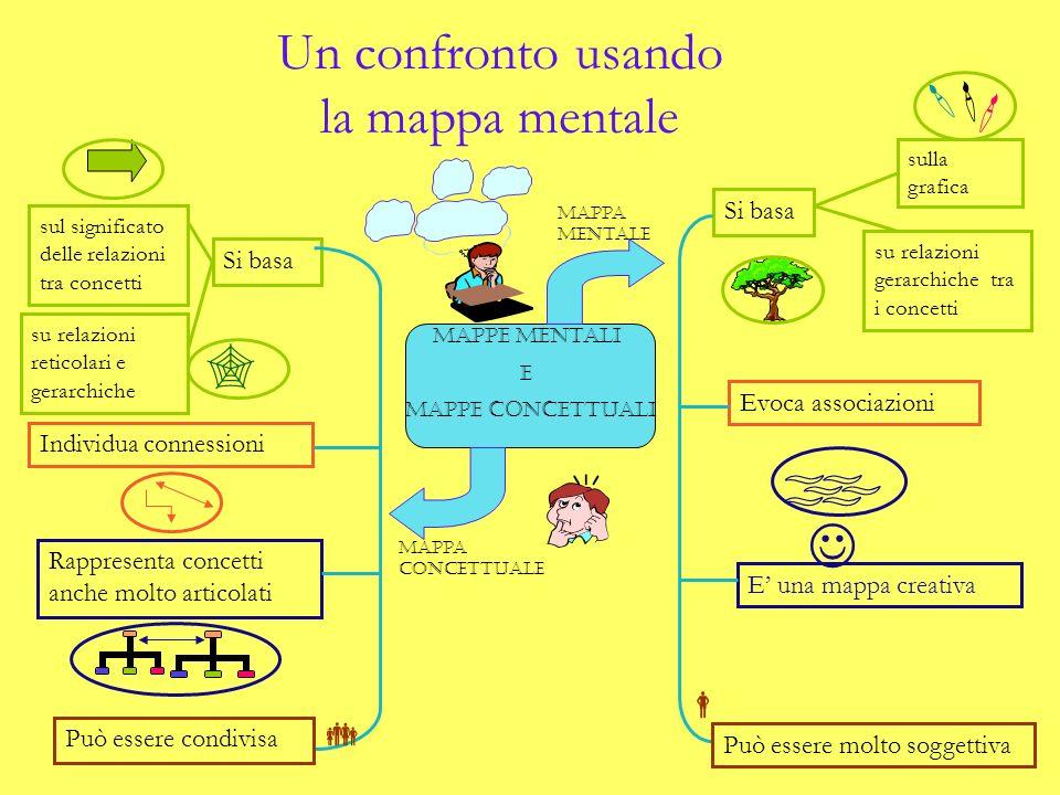 Un confronto usando la mappa mentale
