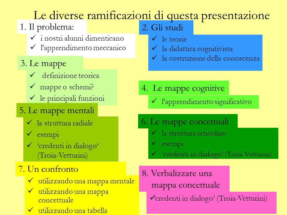 Le diverse ramificazioni di questa presentazione