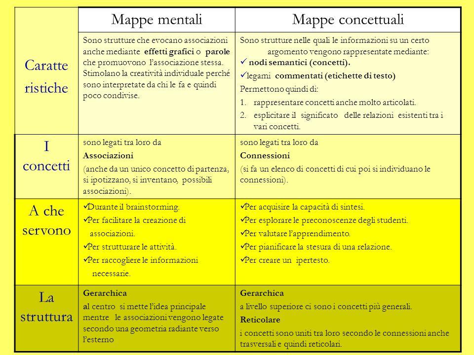 Caratte ristiche Mappe mentali Mappe concettuali I concetti