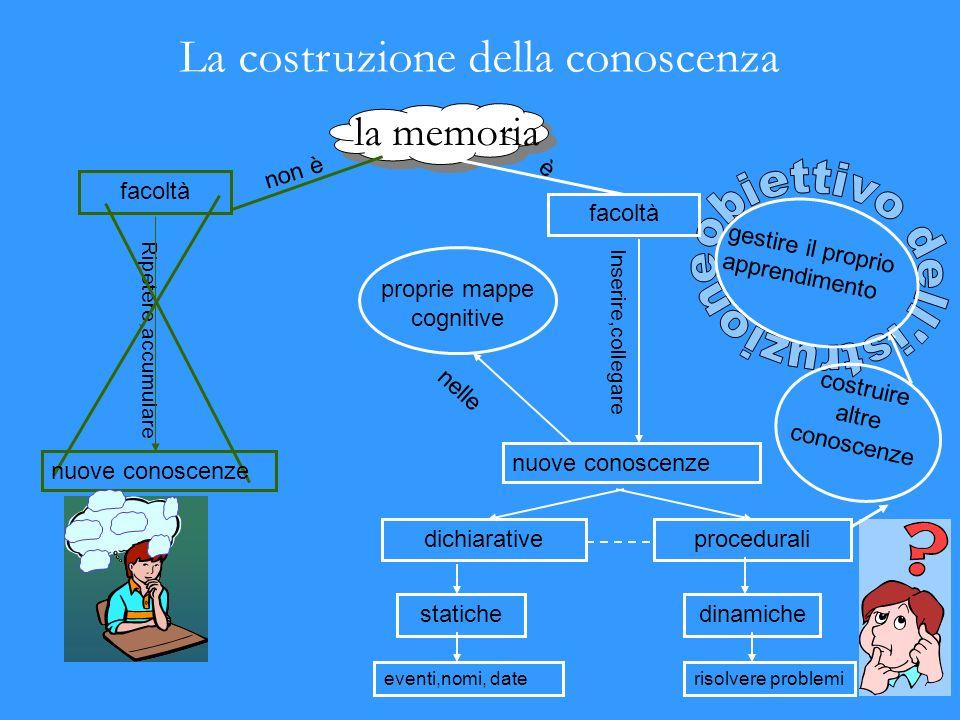 La costruzione della conoscenza