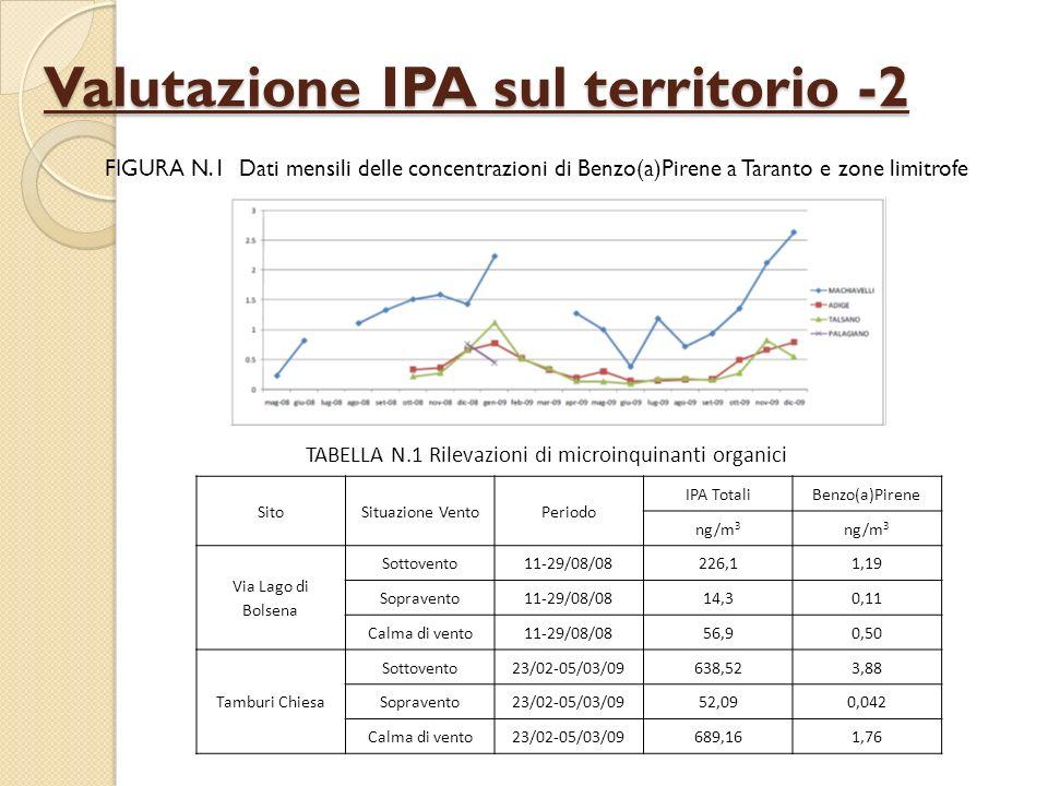 Valutazione IPA sul territorio -2