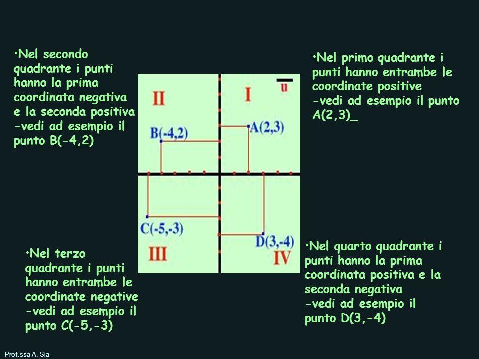 Nel secondo quadrante i punti hanno la prima coordinata negativa e la seconda positiva -vedi ad esempio il punto B(-4,2)