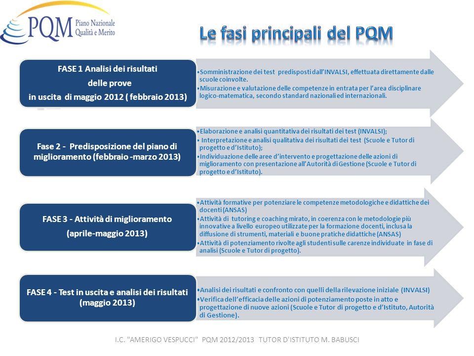 Le fasi principali del PQM