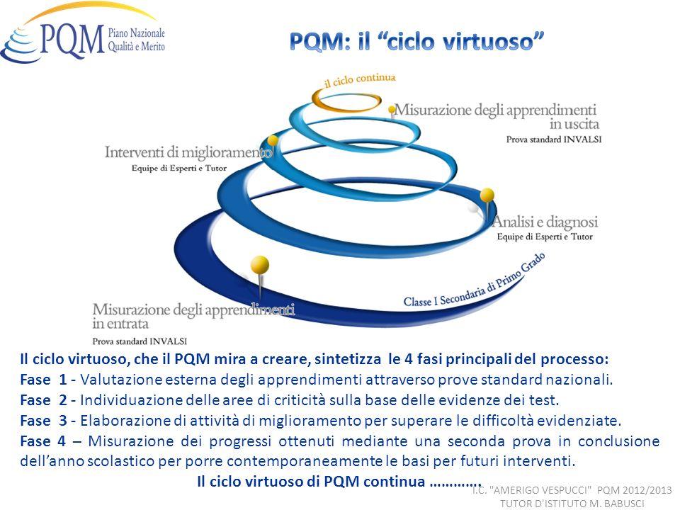 PQM: il ciclo virtuoso Il ciclo virtuoso di PQM continua ………….
