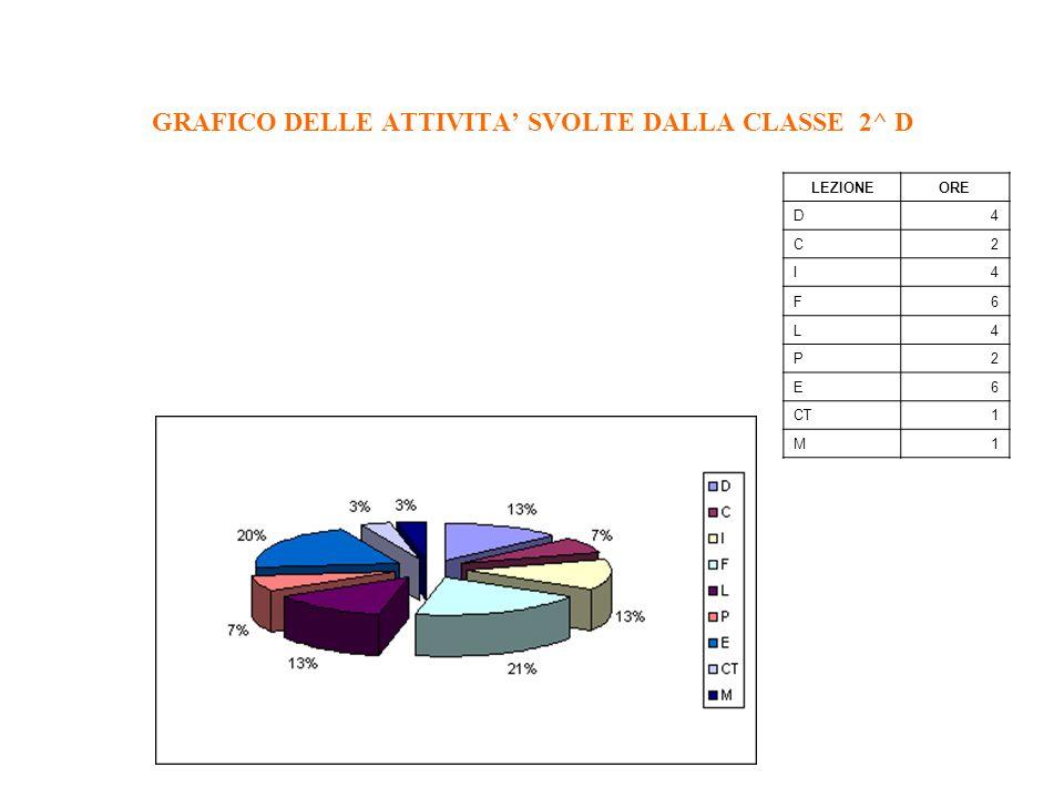 GRAFICO DELLE ATTIVITA' SVOLTE DALLA CLASSE 2^ D