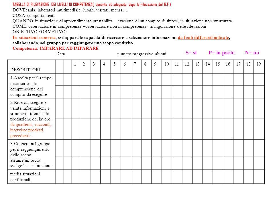 TABELLA DI RILEVAZIONE DEI LIVELLI DI COMPETENZA( desunta ed adeguata dopo la rilevazione del B.F.)