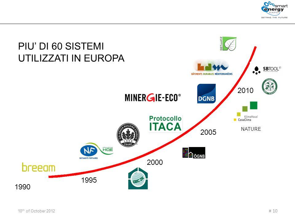 PIU' DI 60 SISTEMI UTILIZZATI IN EUROPA 2010 2005 2000 1995 1990
