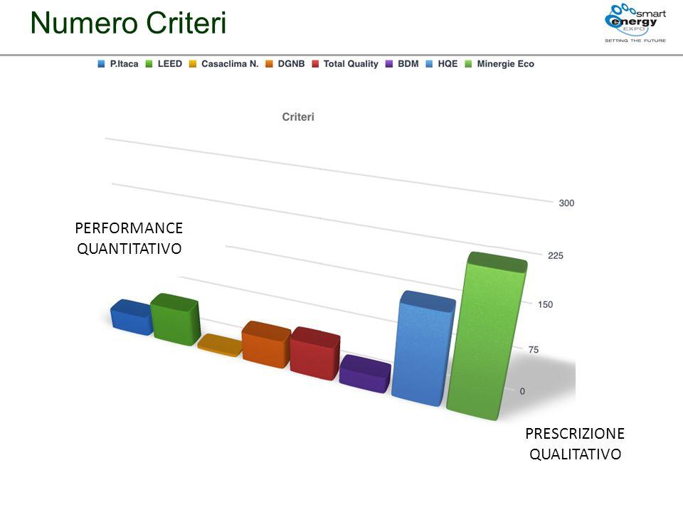 Numero Criteri PERFORMANCE QUANTITATIVO PRESCRIZIONE QUALITATIVO