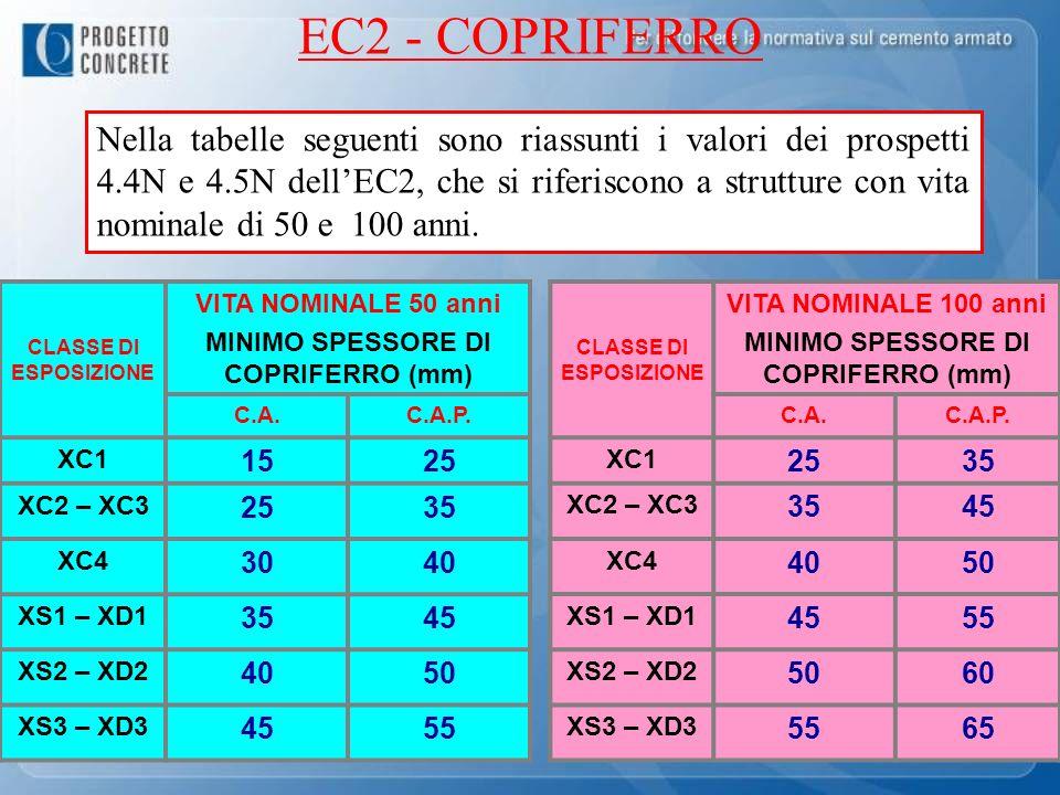 MINIMO SPESSORE DI COPRIFERRO (mm) MINIMO SPESSORE DI COPRIFERRO (mm)