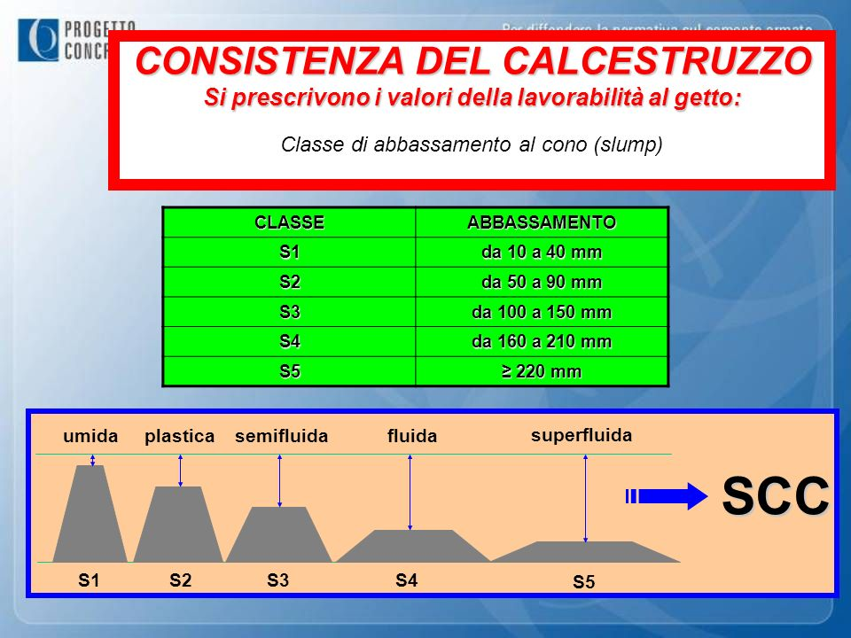 CONSISTENZA DEL CALCESTRUZZO Si prescrivono i valori della lavorabilità al getto: Classe di abbassamento al cono (slump)