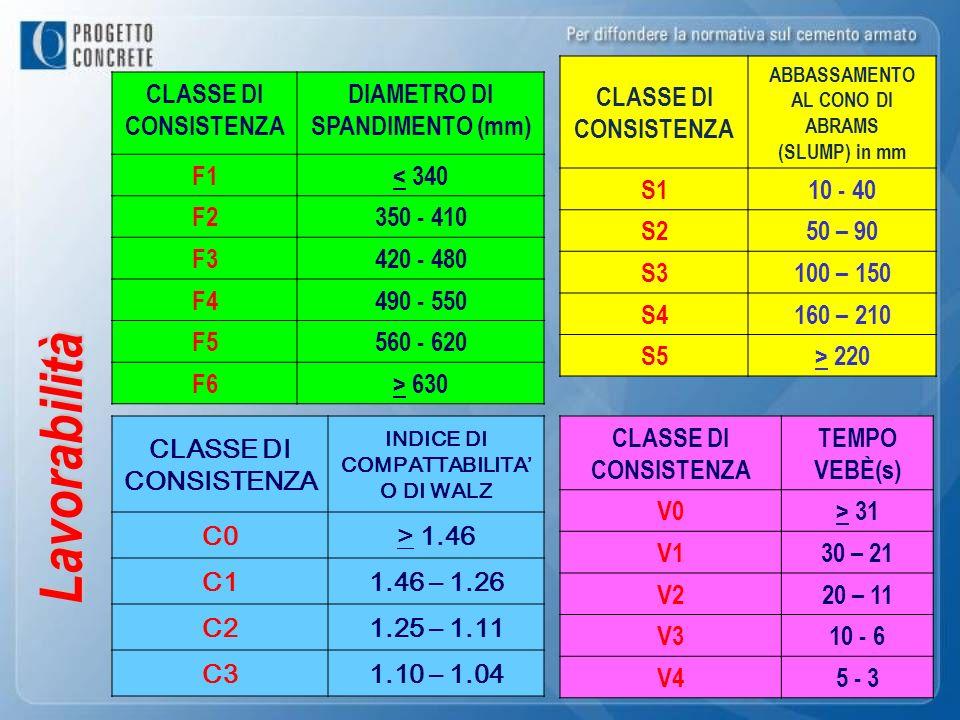 Lavorabilità CLASSE DI CONSISTENZA S1 10 - 40 S2 50 – 90 S3 100 – 150