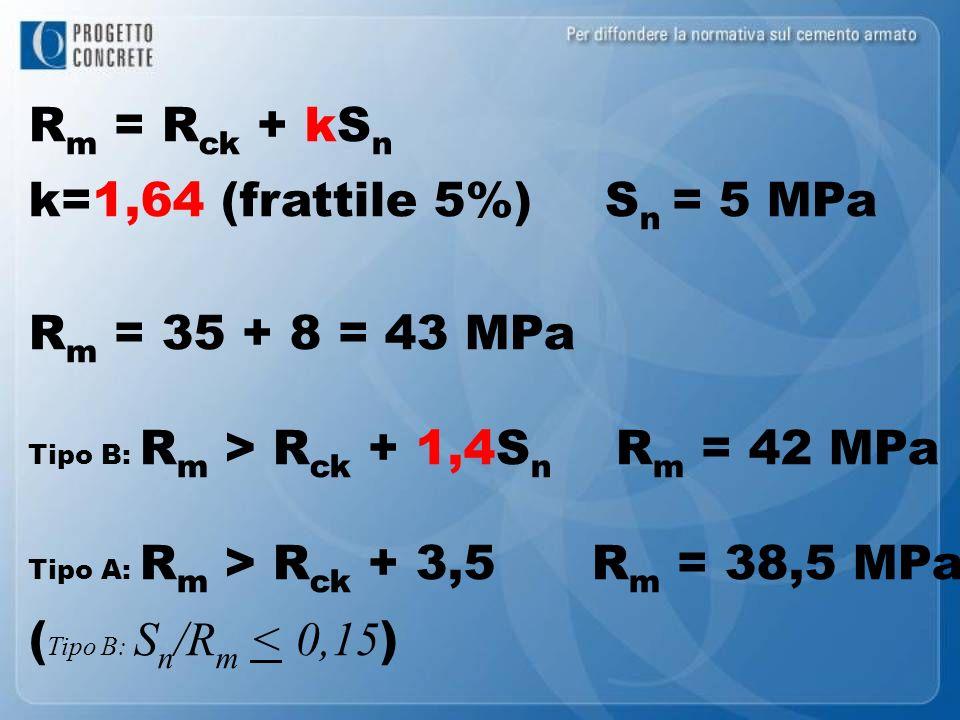 Rm = Rck + kSn k=1,64 (frattile 5%) Sn = 5 MPa Rm = 35 + 8 = 43 MPa