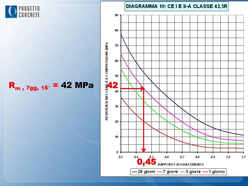 Rm , 7gg, 15° = 42 MPa 42 0,45