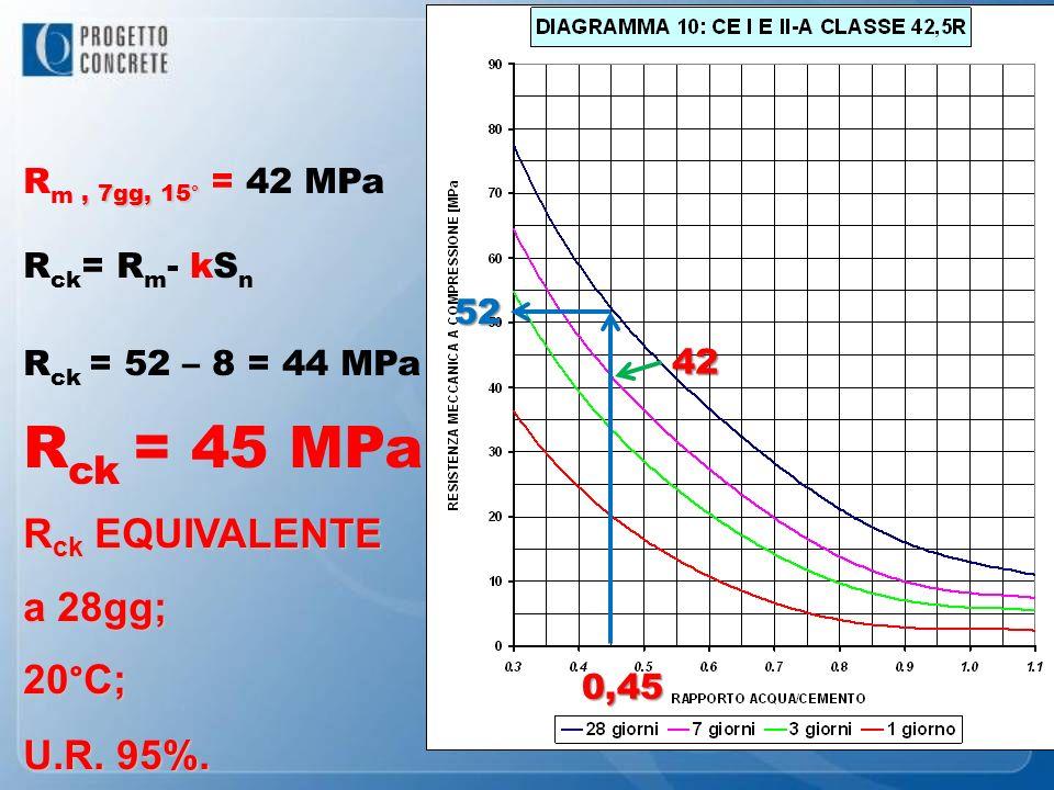 Rck = 45 MPa Rck EQUIVALENTE a 28gg; 20°C; U.R. 95%.