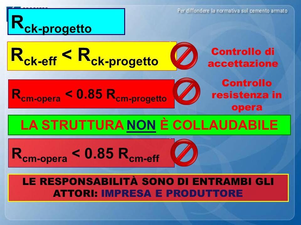Rck-eff < Rck-progetto