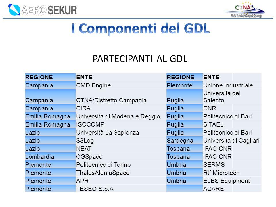 I Componenti del GDL PARTECIPANTI AL GDL REGIONE ENTE Campania