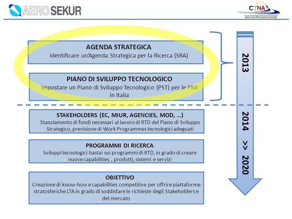 2013 2014 >> 2020 AGENDA STRATEGICA