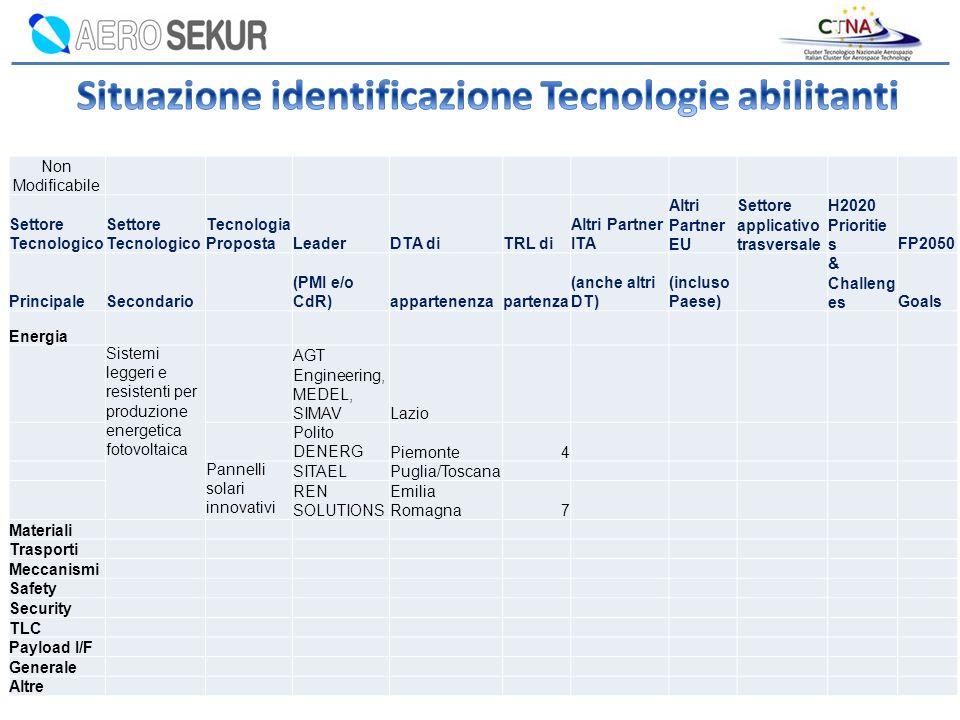 Situazione identificazione Tecnologie abilitanti