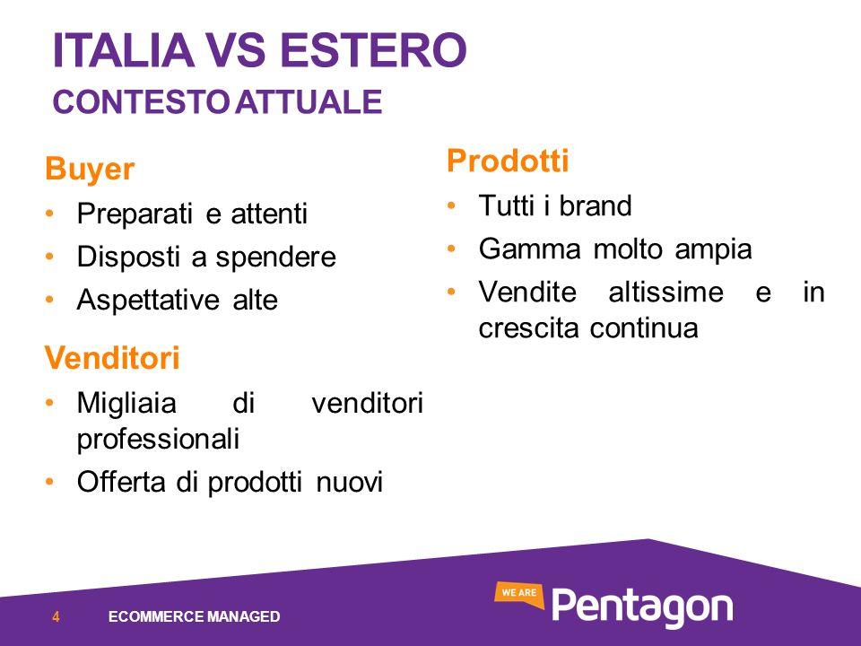 Italia vs estero Contesto Attuale