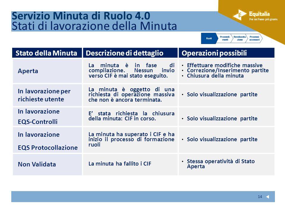 Servizio Minuta di Ruolo 4.0 Stati di lavorazione della Minuta