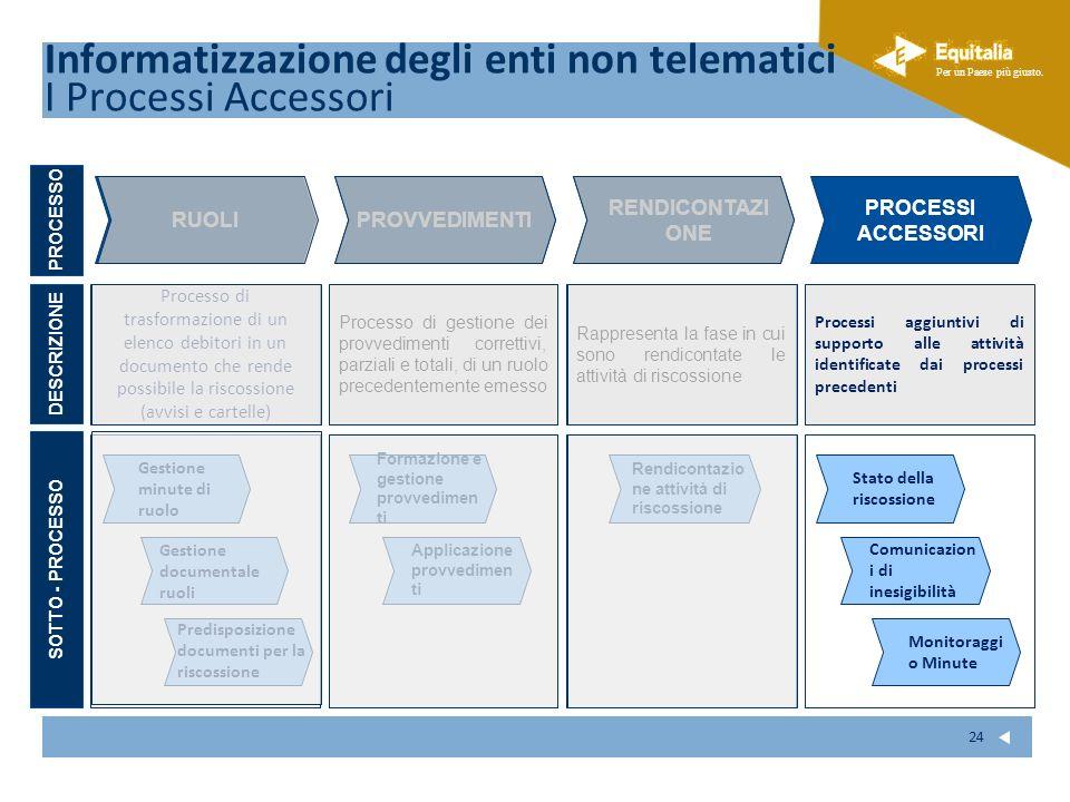 Informatizzazione degli enti non telematici I Processi Accessori