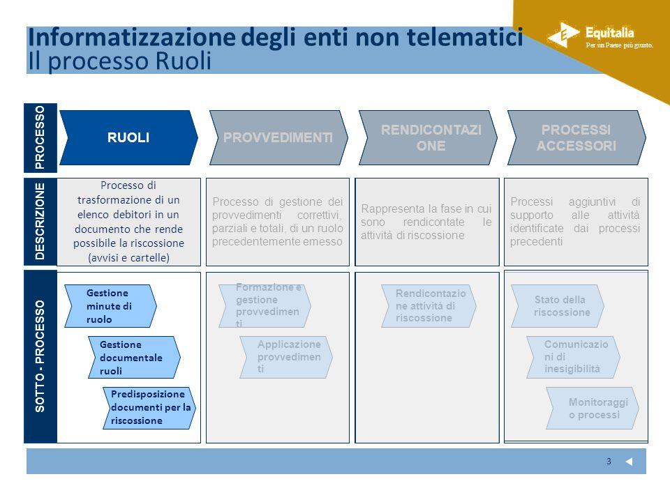 Informatizzazione degli enti non telematici Il processo Ruoli