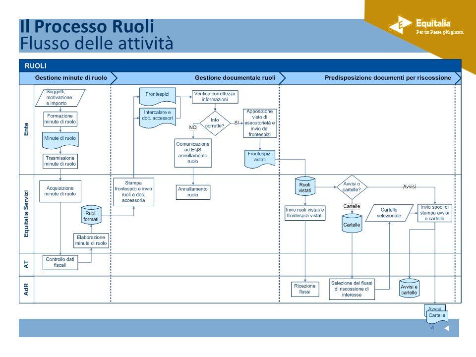Il Processo Ruoli Flusso delle attività 4