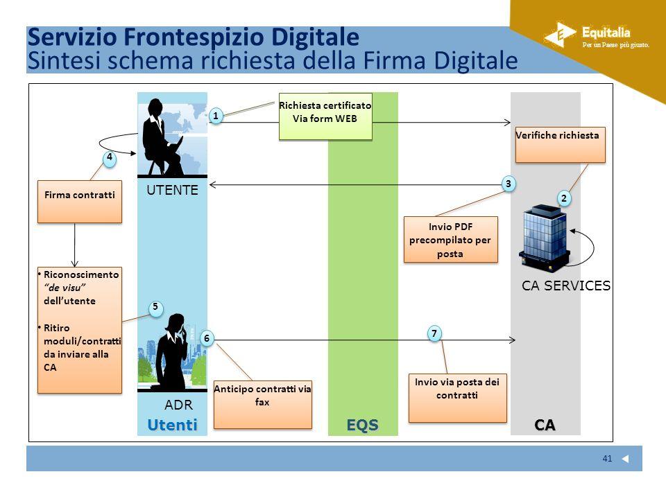 Servizio Frontespizio Digitale