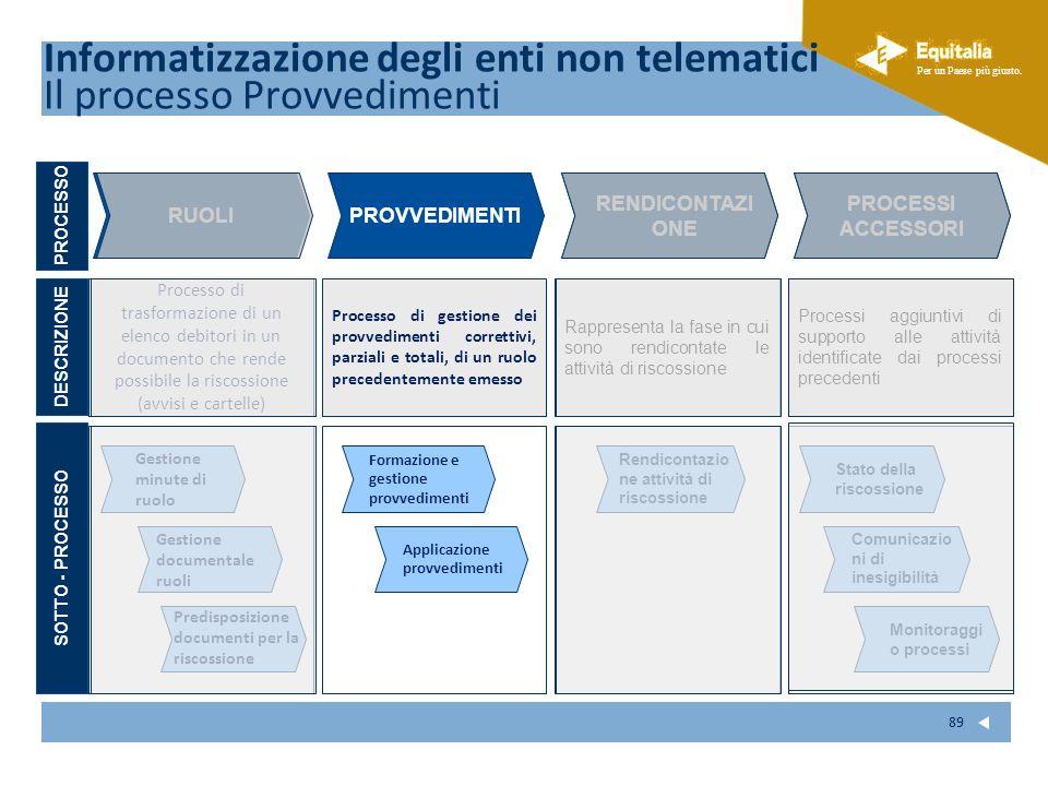 Informatizzazione degli enti non telematici Il processo Provvedimenti